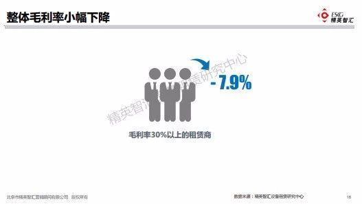 高空作业平台租金利率降幅