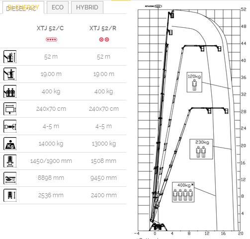 XTJ52蜘蛛式高空作業平臺工作范圍圖